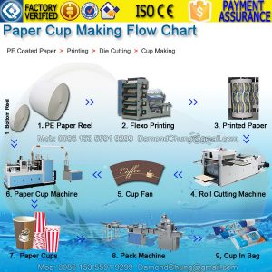 paper cup making line, how to make paper cups