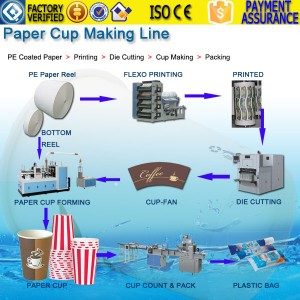 paper cup making line cost price