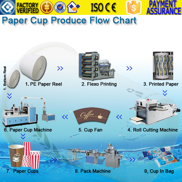 Paper Cup Making Line Flow Chart