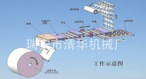Plastic lid machine flow chart